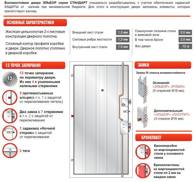 стандарт установки металлических дверей